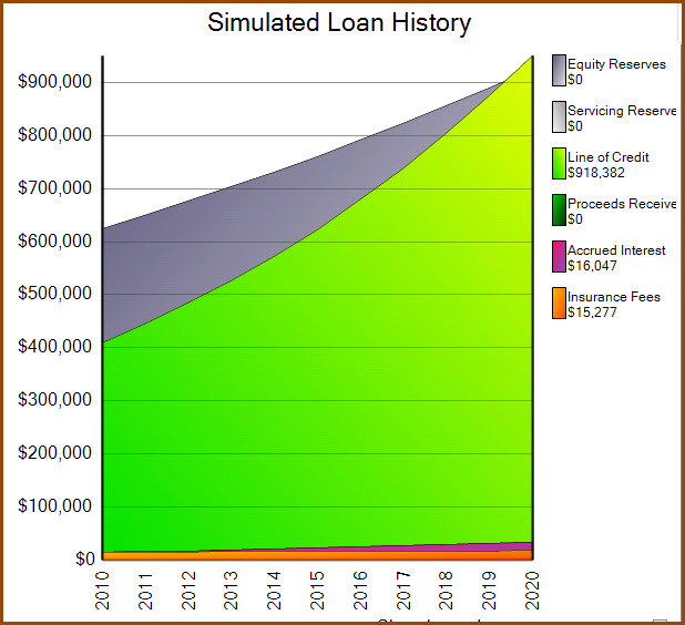 reverse mortgage line of credit growth chart
