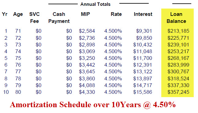 All time low fixed rate reverse mortgage for 10 year amortization table
