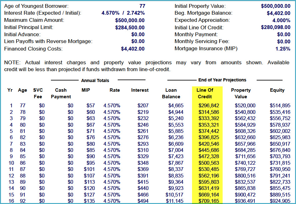 The Reverse Mortgage Amortization Schedule