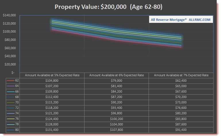 $200,000 Property Value | Rates Rising