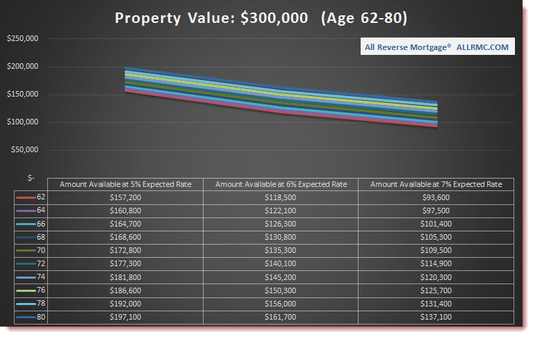$300,000 Property Value | Rates Rising
