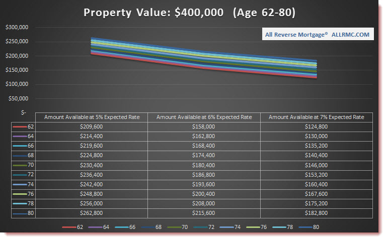 $400,000 Property Value | Rates Rising