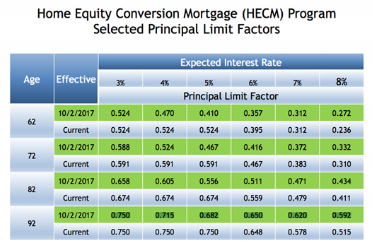 reverse mortgage interest rate factors