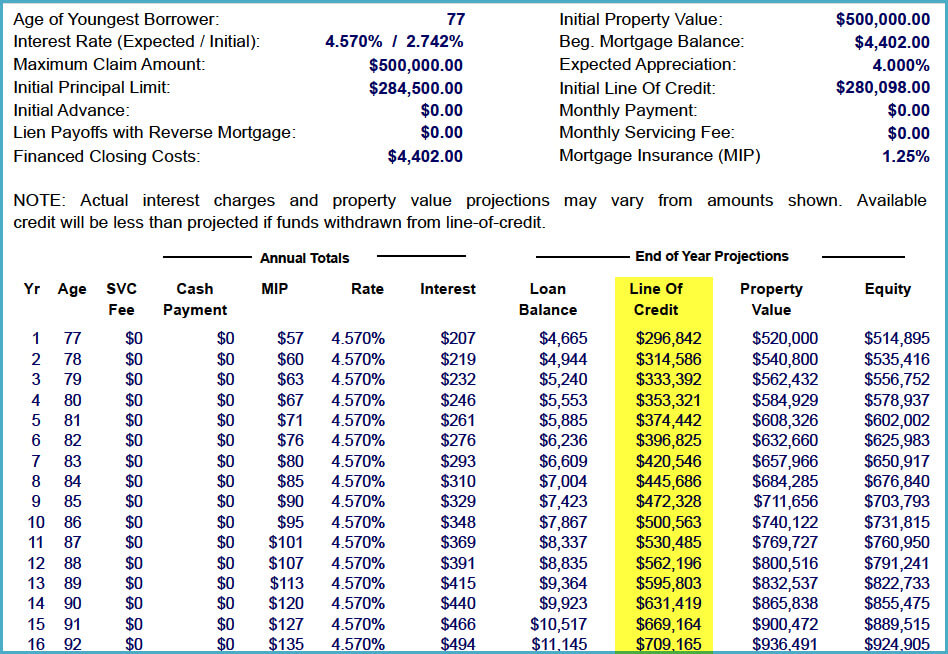 Incredible Understanding The Reverse Mortgage Amortization Schedule Interior Design Ideas Philsoteloinfo
