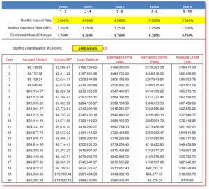 reverse mortgage amortization calculator screenshot