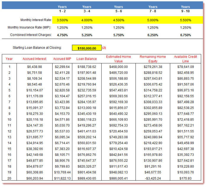 Reverse Mortgage Amortization Calculator  Free Excel Download