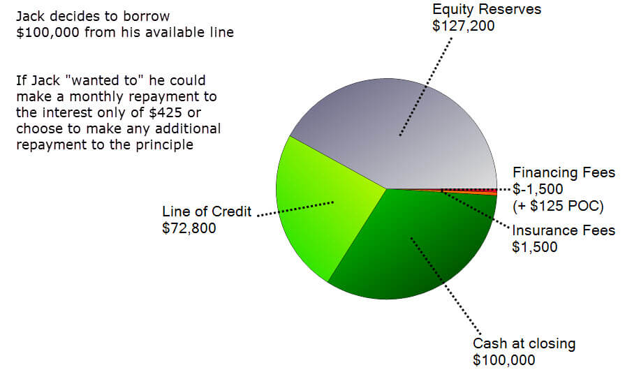 line of credit pie chart