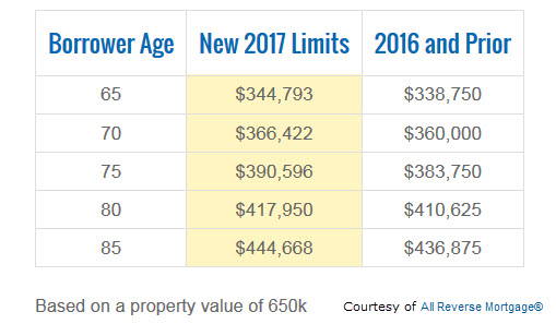 2017 reverse mortgage limits increase